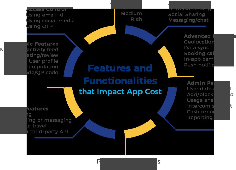 Practo-app-Features