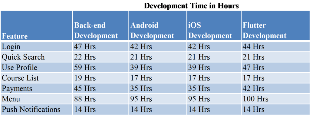 develpment cost of elearning apps
