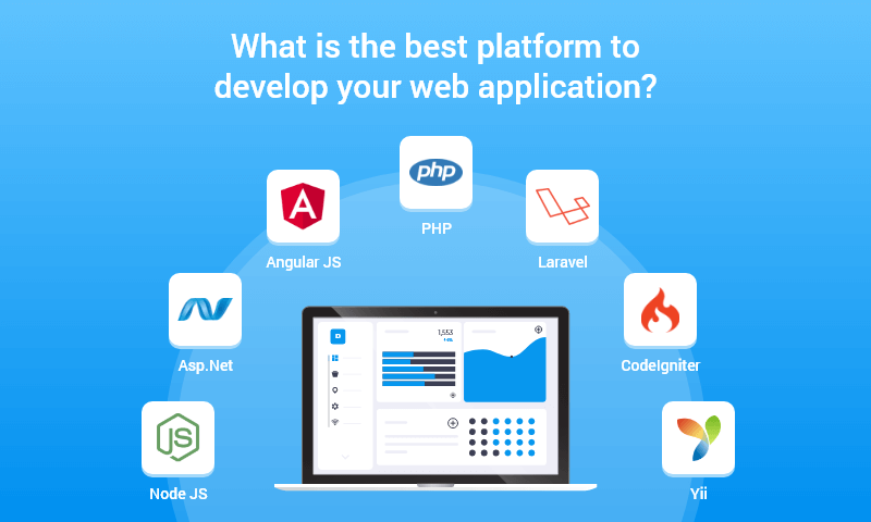 Technologies used for web apps development