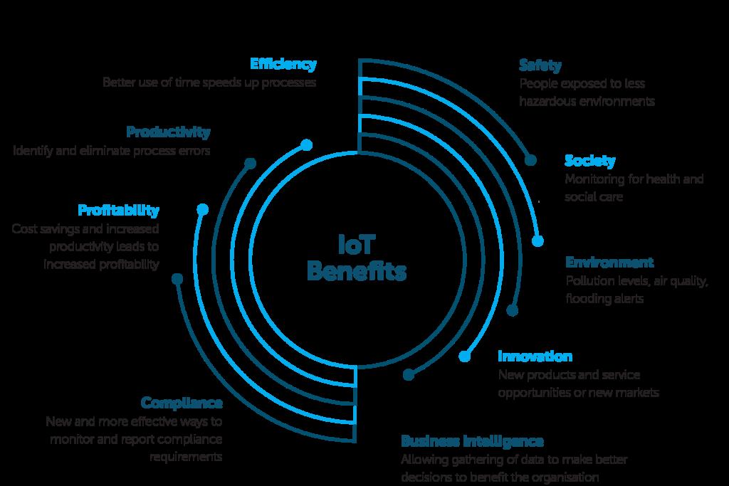 IoT-benefits
