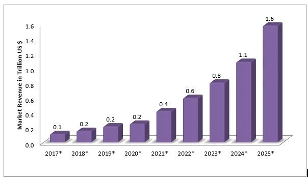 market growth of IoT software development
